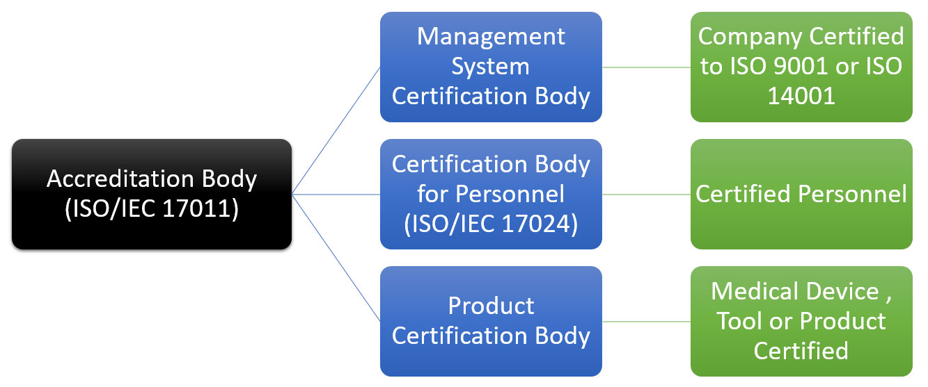 ISO 17024, Personnel Certification Bodies Accreditation, Conformity Assessment, ISO/IEC 17024:2012